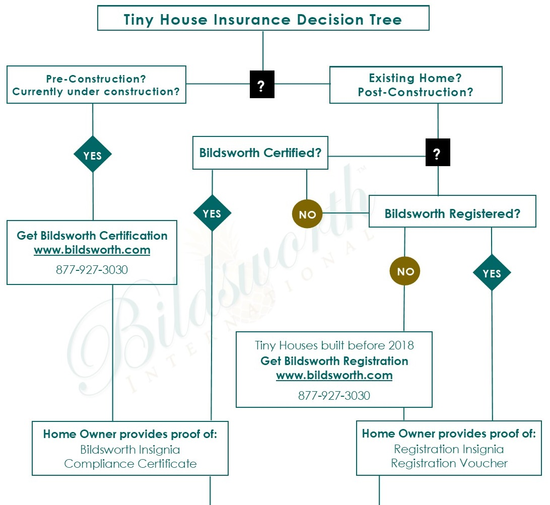 Bildworth Insurance Decision Tree